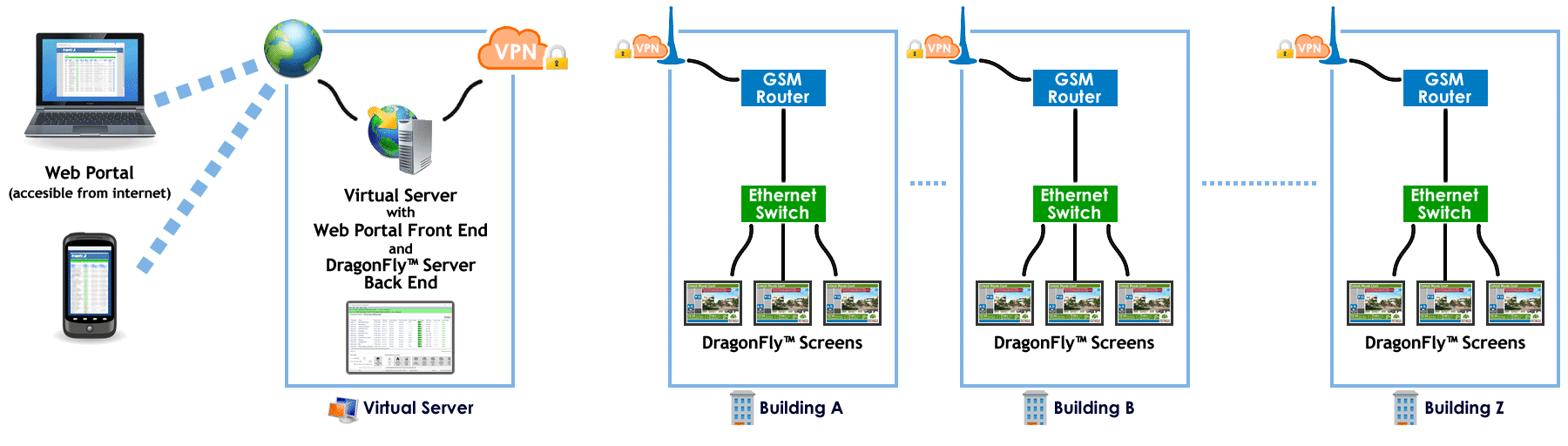 DragonFly Display GSM Connectivity